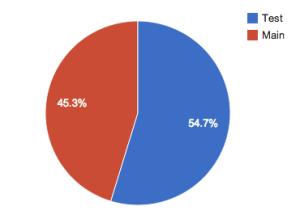 percentage-of-testing-codes